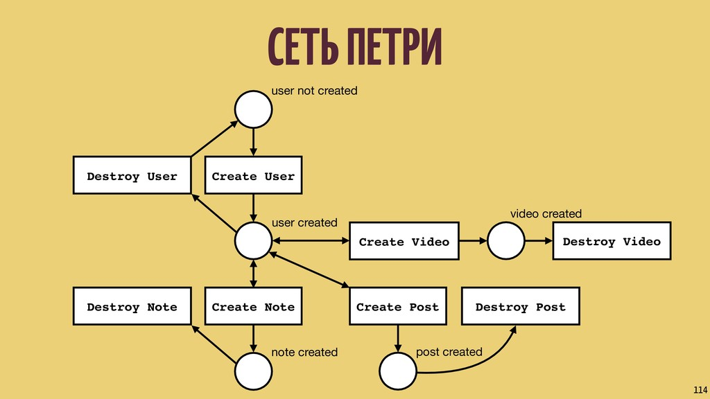 СЕТЬ ПЕТРИ 114 user not created user created no...
