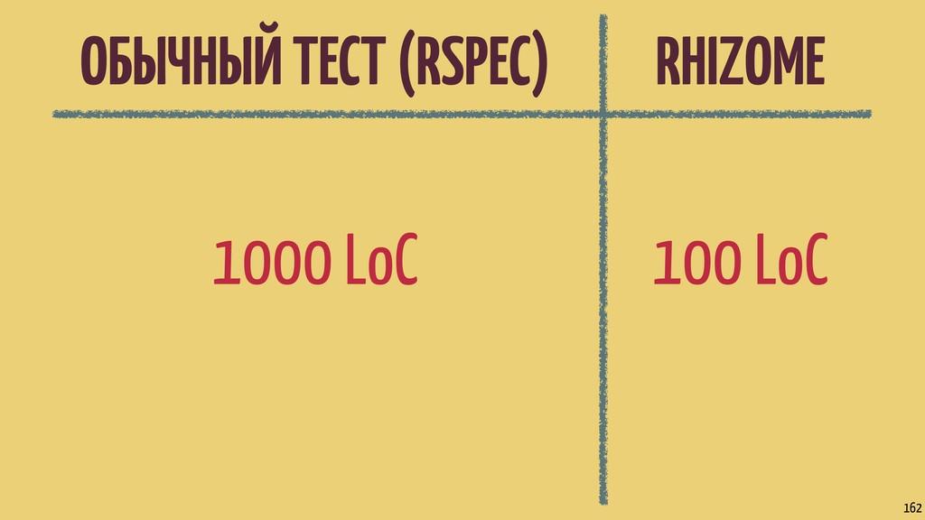ОБЫЧНЫЙ ТЕСТ (RSPEC) RHIZOME 1000 LoC 162 100 L...