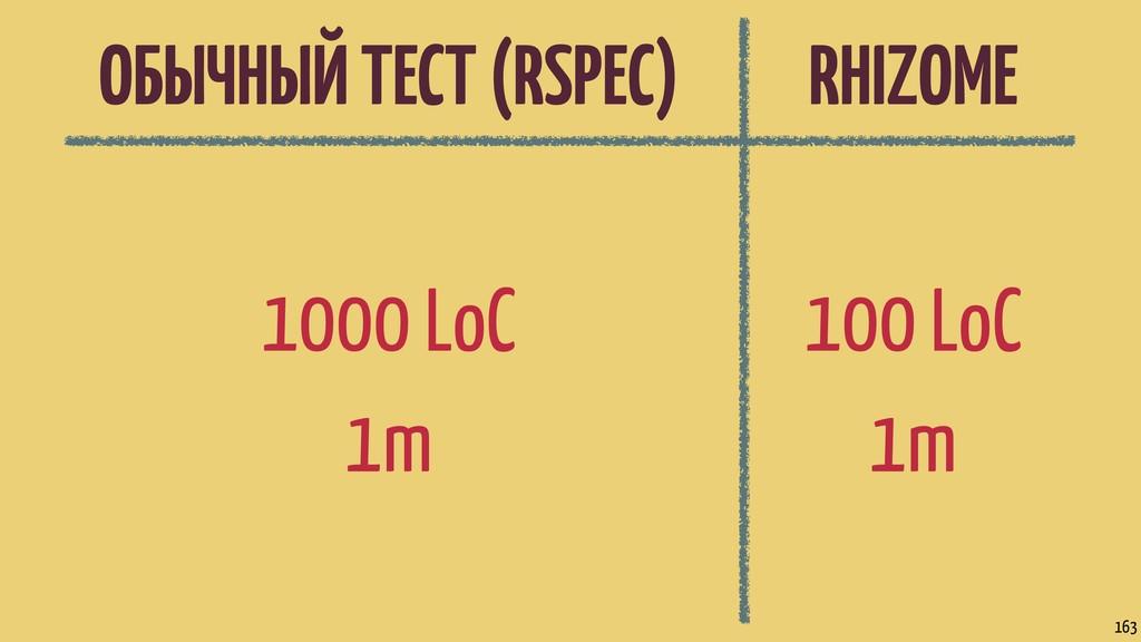 ОБЫЧНЫЙ ТЕСТ (RSPEC) RHIZOME 1000 LoC 1m 163 10...