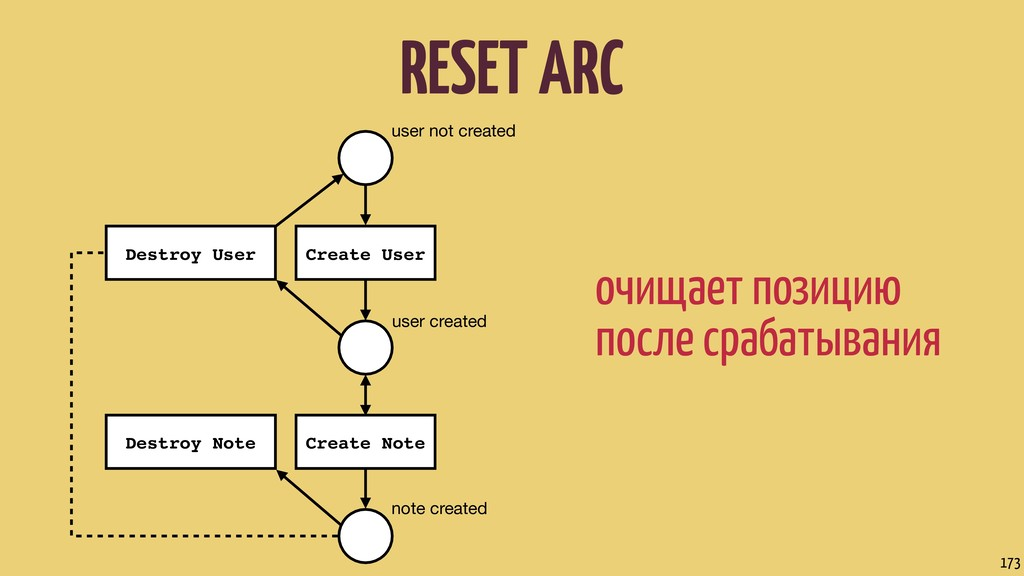 RESET ARC 173 user not created user created not...