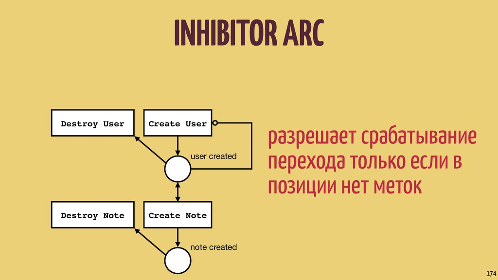 INHIBITOR ARC 174 user created note created Cre...