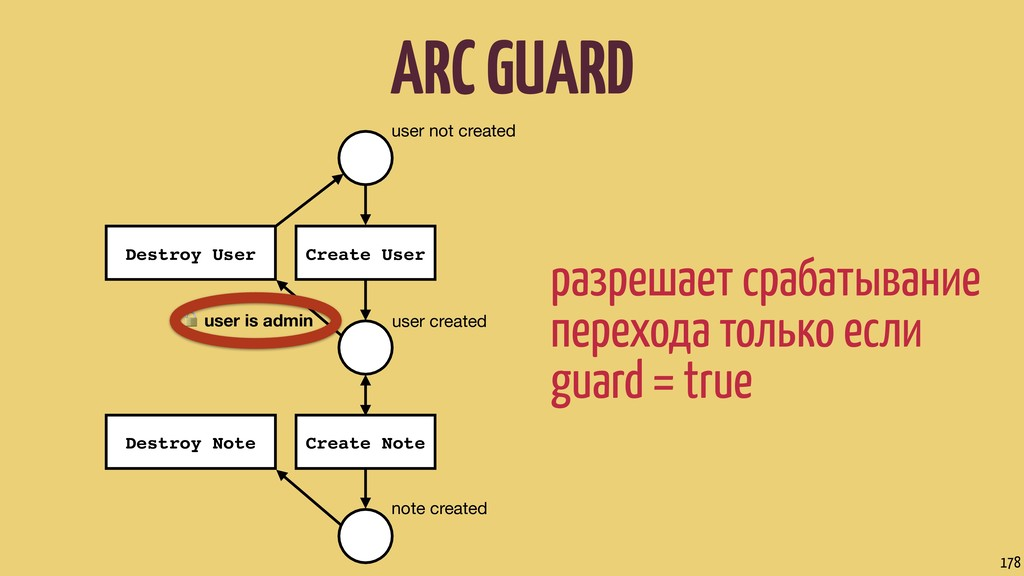 ARC GUARD 178 user not created user created not...