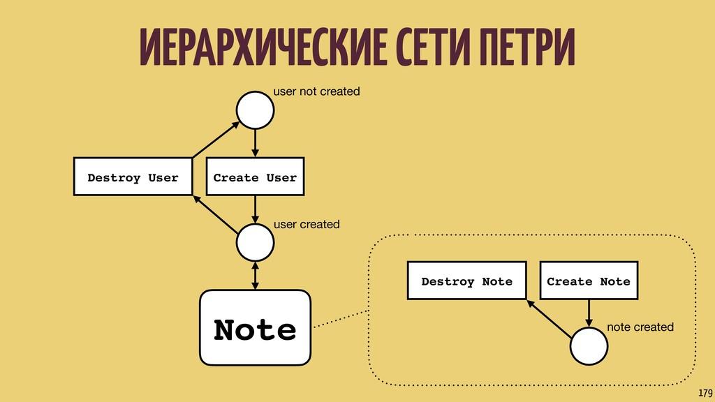 user not created user created Create User Destr...
