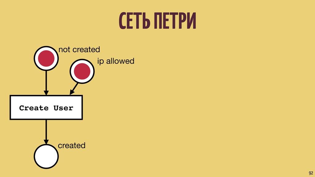 not created Create User created СЕТЬ ПЕТРИ 92 i...