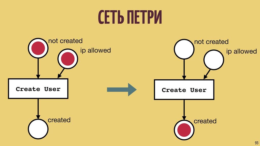 СЕТЬ ПЕТРИ 93 not created Create User created i...