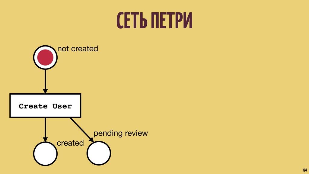 СЕТЬ ПЕТРИ 94 pending review not created Create...