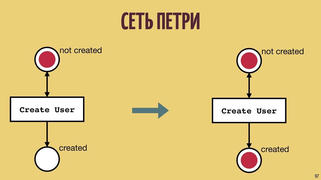 СЕТЬ ПЕТРИ 97 not created Create User created n...