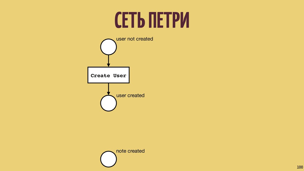 СЕТЬ ПЕТРИ 100 user not created user created no...