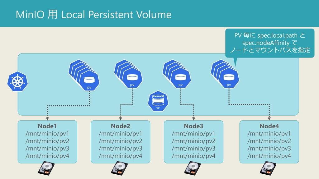MinIO 用 Local Persistent Volume Node1 /mnt/mini...