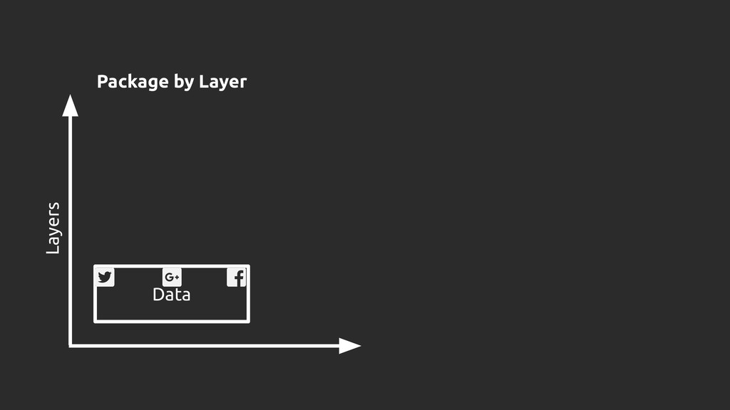 Data Layers Package by Layer