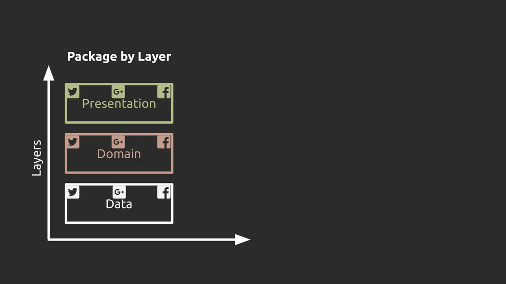 Presentation Domain Data Layers Package by Layer