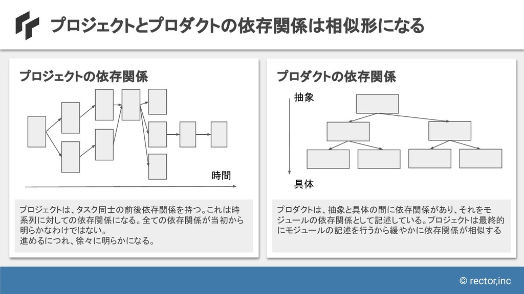 © rector,inc プロジェクトとプロダクトの依存関係は相似形になる プロジェクトの依存...