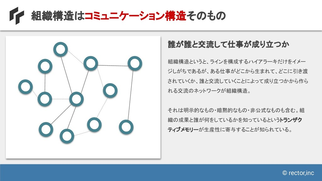 © rector,inc 組織構造はコミュニケーション構造そのもの 組織構造というと、ラインを...
