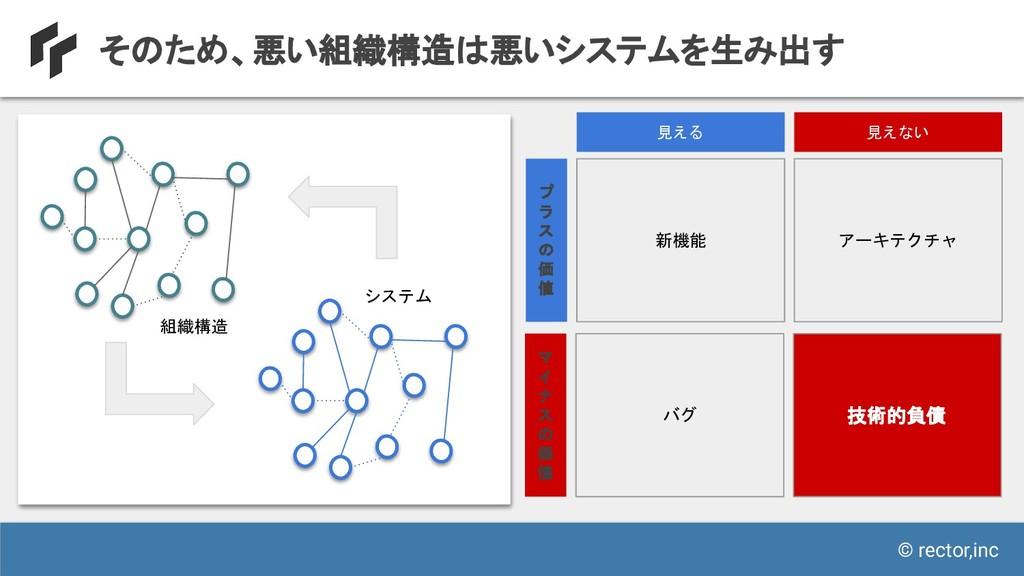 © rector,inc そのため、悪い組織構造は悪いシステムを生み出す 組織構造 システム ...