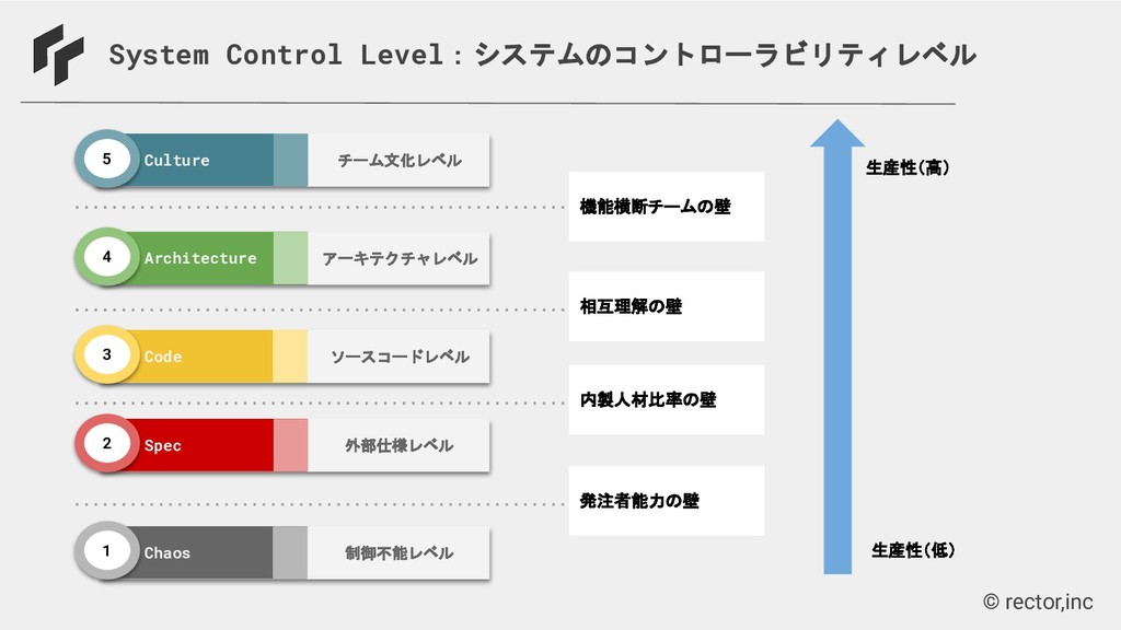 © rector,inc System Control Level:システムのコントローラビリ...