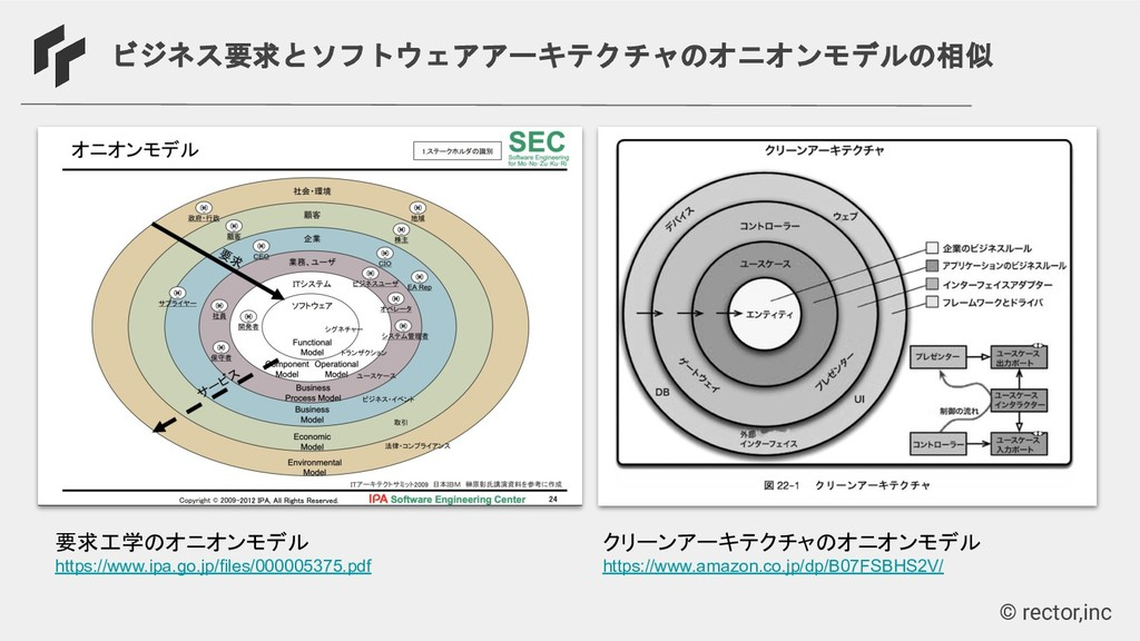 © rector,inc ビジネス要求とソフトウェアアーキテクチャのオニオンモデルの相似 要求...