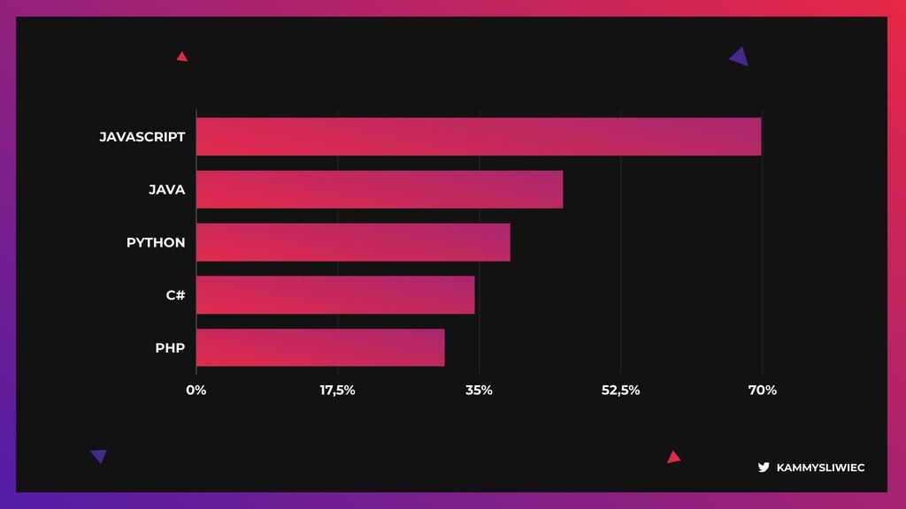 KAMMYSLIWIEC JAVASCRIPT JAVA PYTHON C# PHP 0% 1...