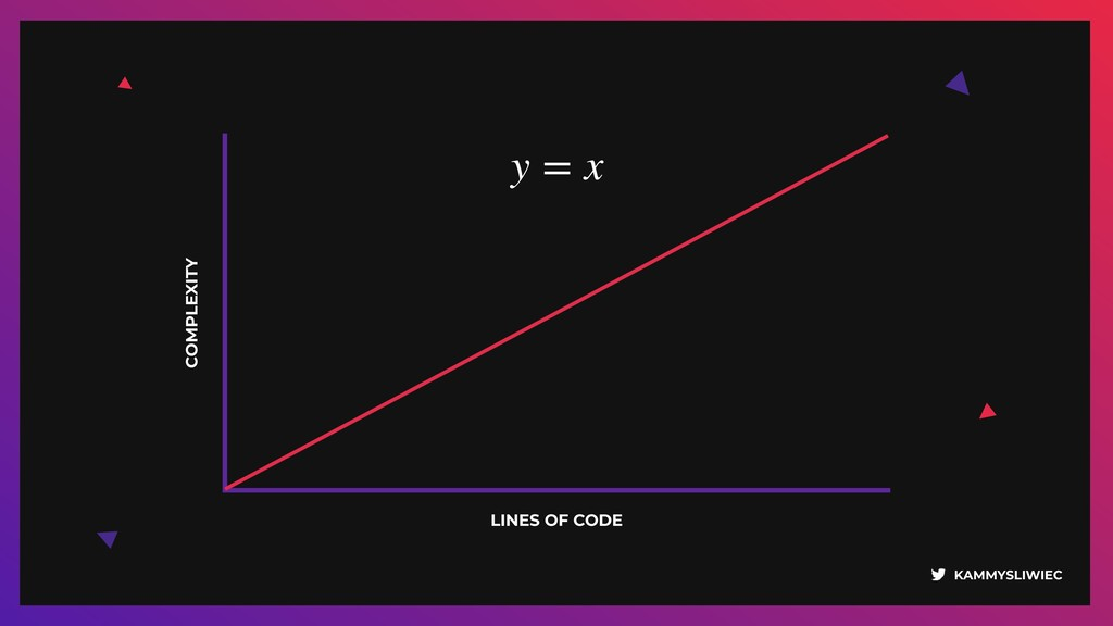 KAMMYSLIWIEC COMPLEXITY LINES OF CODE y = x