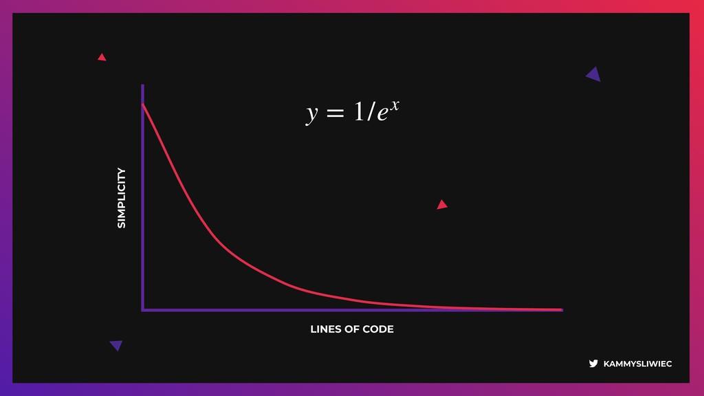 KAMMYSLIWIEC SIMPLICITY LINES OF CODE y = 1/ex