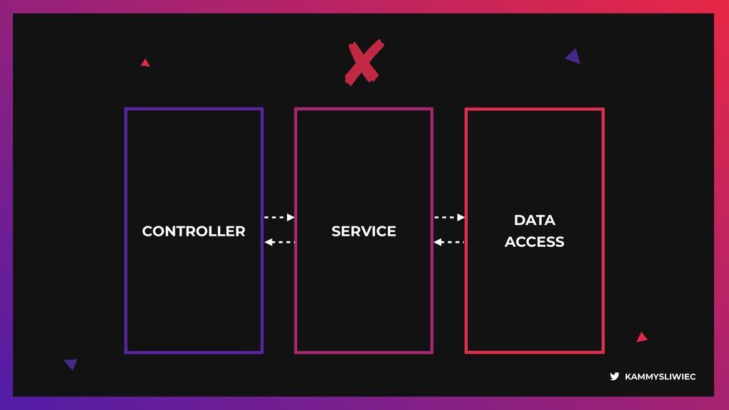 KAMMYSLIWIEC CONTROLLER DATA ACCESS SERVICE
