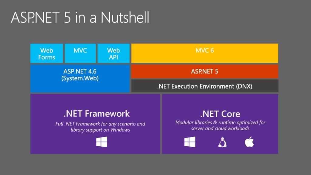 .NET Framework .NET Core Full .NET Framework fo...