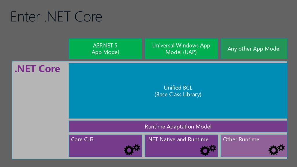 Enter .NET Core .NET Core Unified BCL (Base Cla...