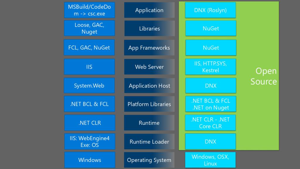 Open Source Runtime Loader IIS: WebEngine4 Exe:...