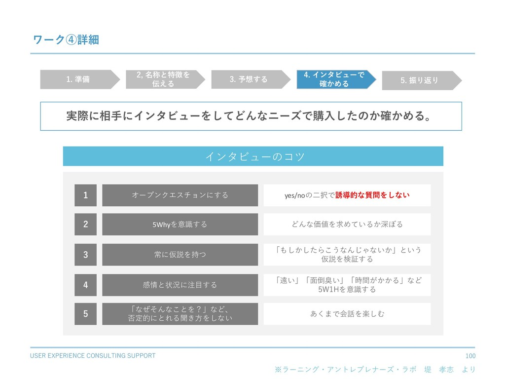 USER EXPERIENCE CONSULTING SUPPORT 100 ワーク④詳細 実...