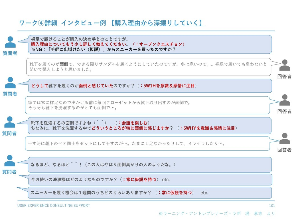 USER EXPERIENCE CONSULTING SUPPORT 101 ワーク④詳細_イ...