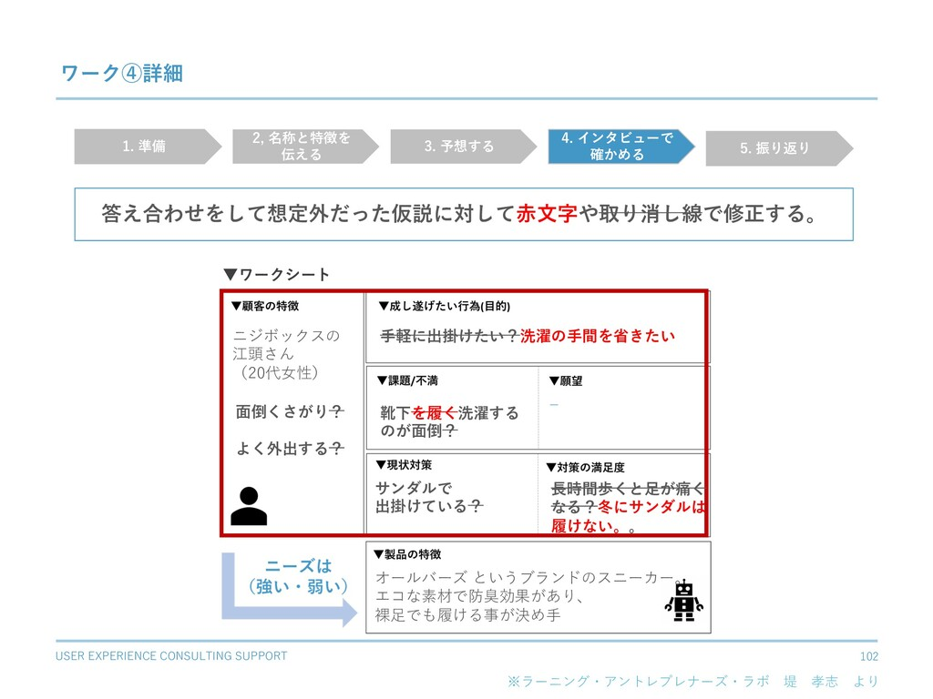 USER EXPERIENCE CONSULTING SUPPORT 102 ワーク④詳細 ※...