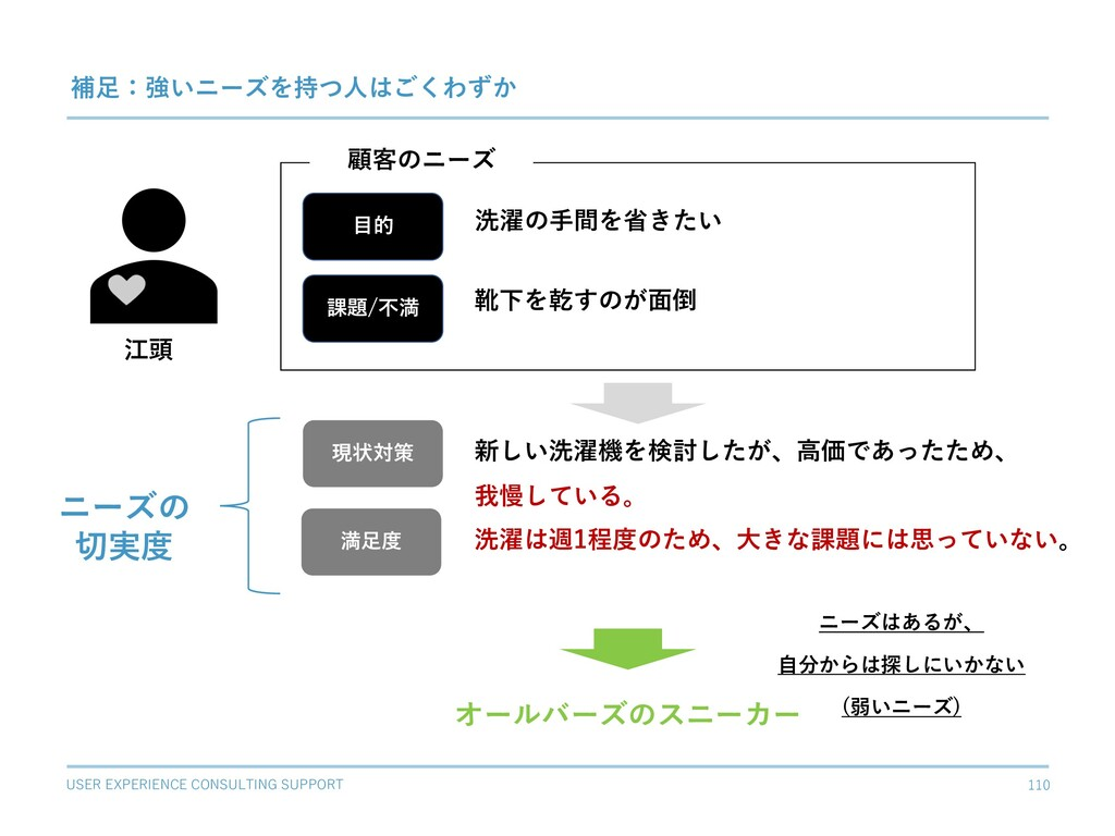 USER EXPERIENCE CONSULTING SUPPORT 110 補⾜:強いニーズ...