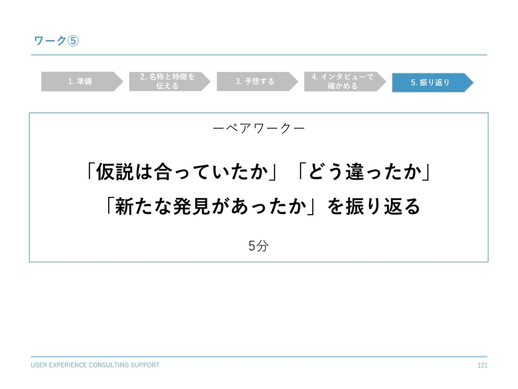 USER EXPERIENCE CONSULTING SUPPORT 121 ワーク⑤ ーペア...