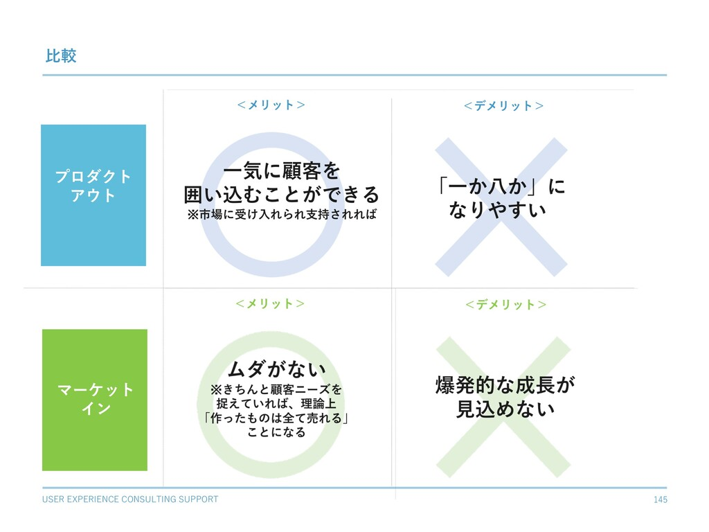 USER EXPERIENCE CONSULTING SUPPORT 145 プロダクト アウ...