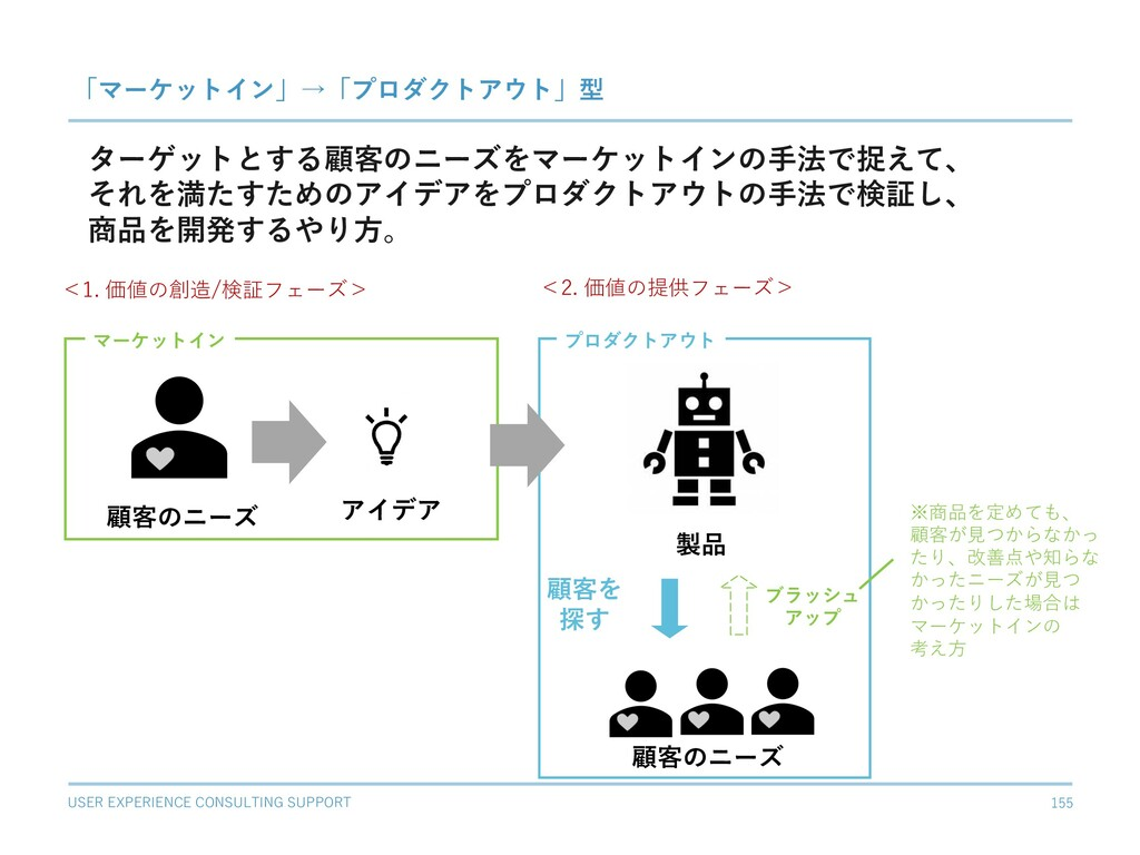 USER EXPERIENCE CONSULTING SUPPORT 155 「マーケットイン...