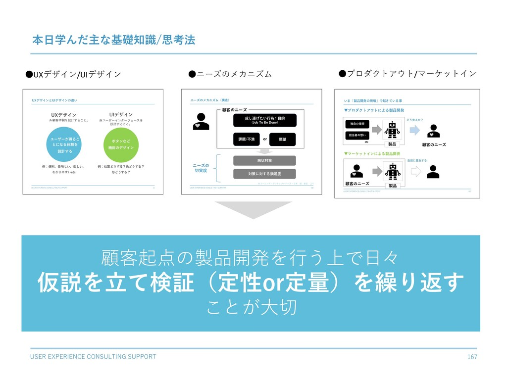 USER EXPERIENCE CONSULTING SUPPORT 167 本⽇学んだ主な基...