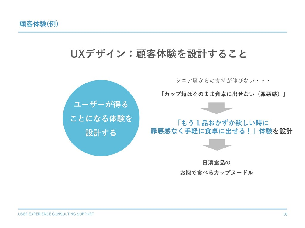 USER EXPERIENCE CONSULTING SUPPORT 18 UXデザイン:顧客...