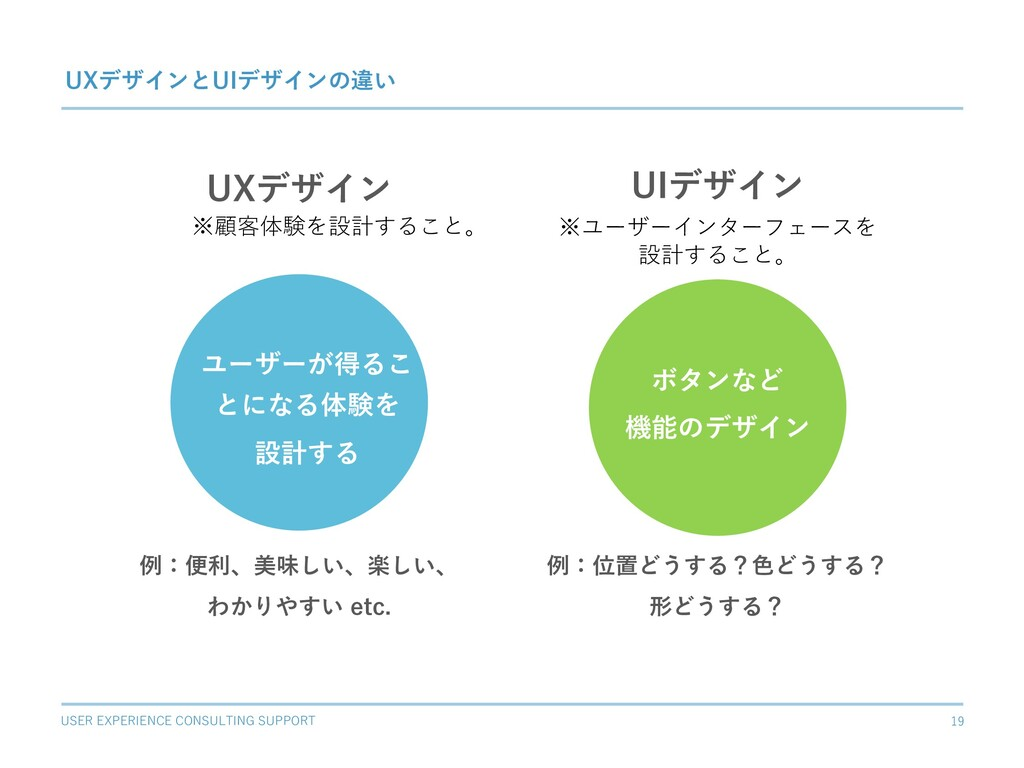 USER EXPERIENCE CONSULTING SUPPORT 19 UXデザイン ユー...