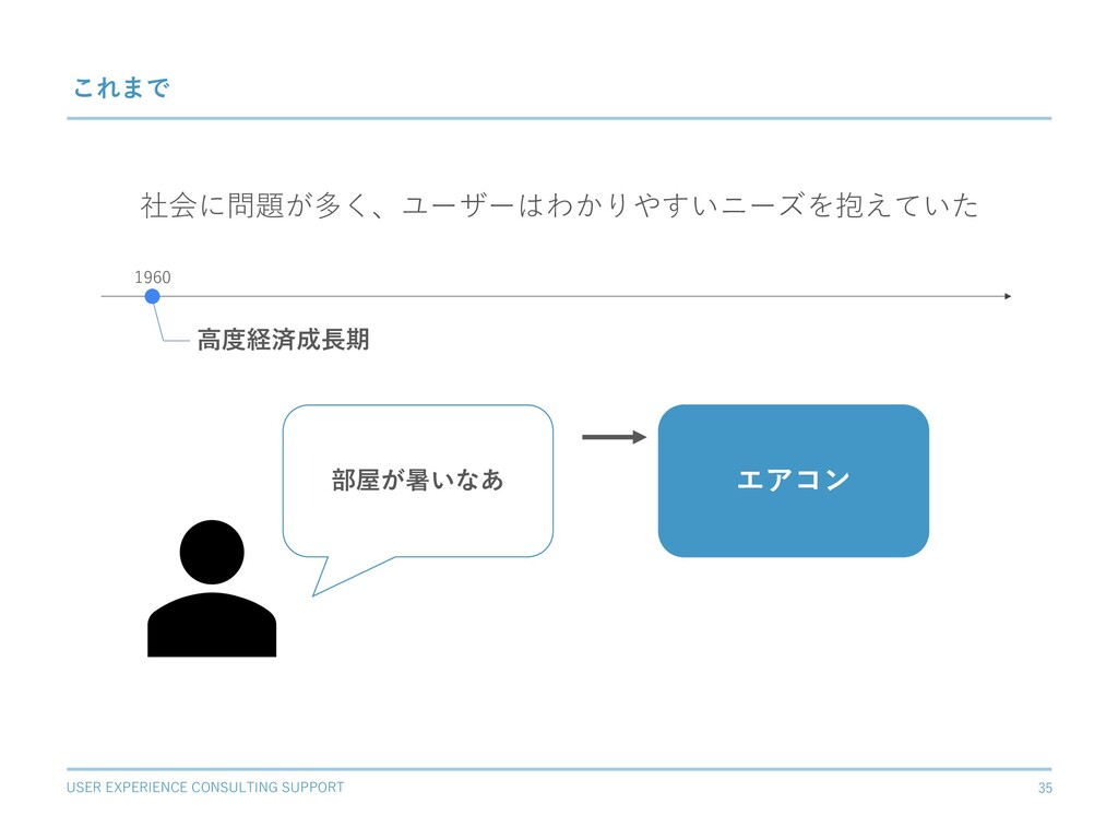 USER EXPERIENCE CONSULTING SUPPORT 35 これまで ⾼度経済...