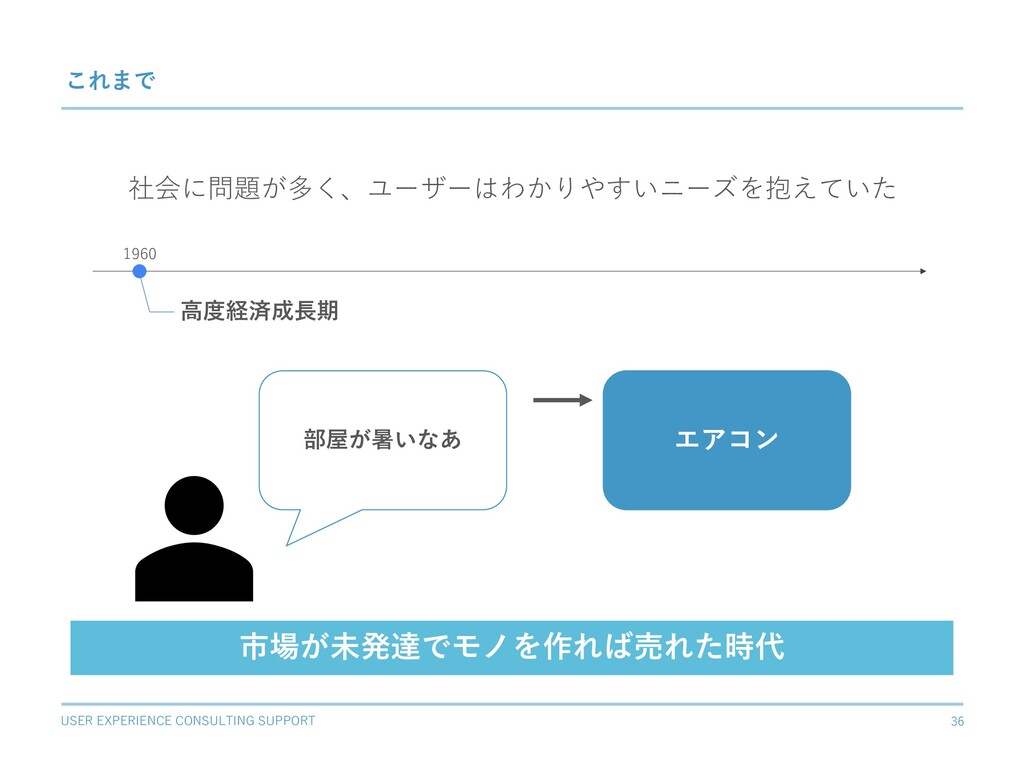 USER EXPERIENCE CONSULTING SUPPORT 36 これまで ⾼度経済...