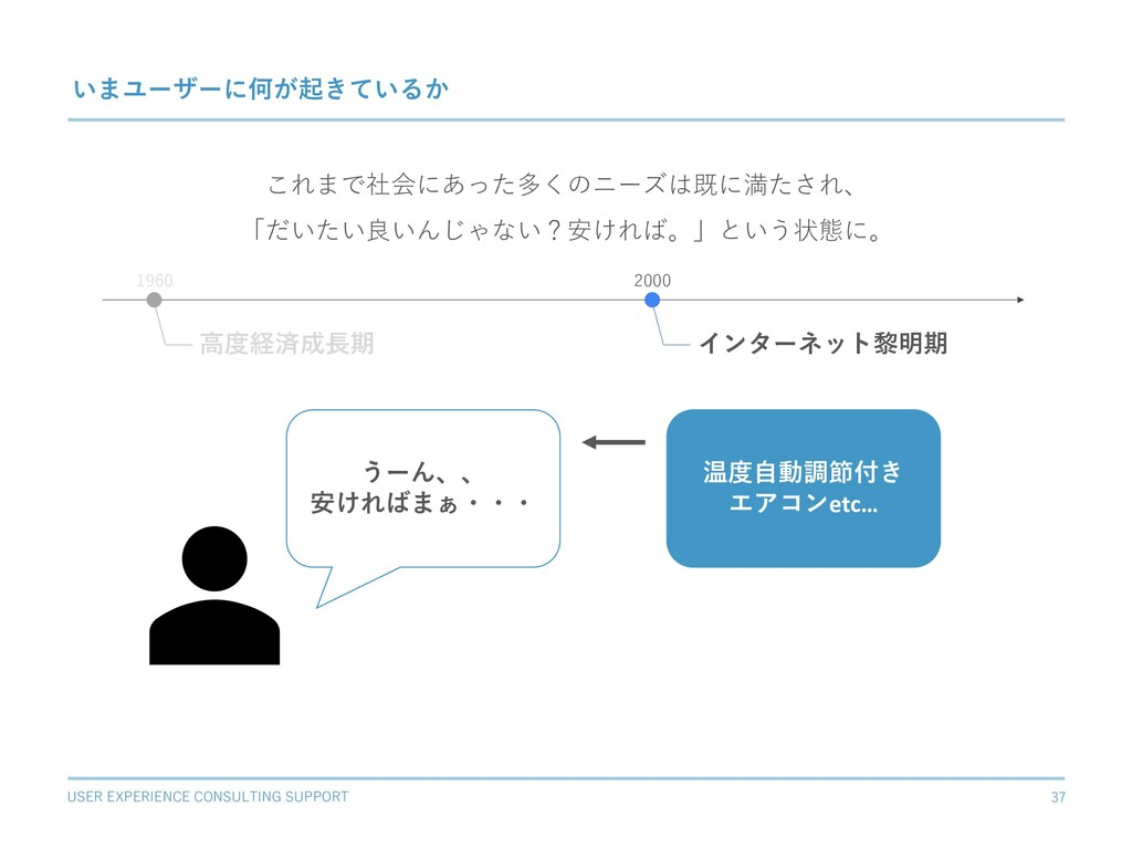USER EXPERIENCE CONSULTING SUPPORT 37 いまユーザーに何が...