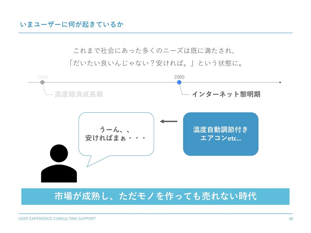 USER EXPERIENCE CONSULTING SUPPORT 38 いまユーザーに何が...