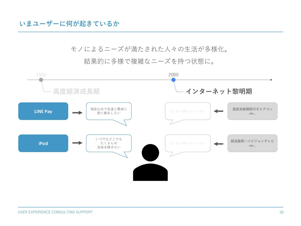 USER EXPERIENCE CONSULTING SUPPORT 39 いまユーザーに何が...