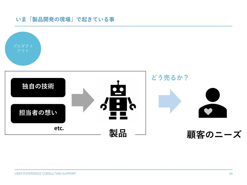 USER EXPERIENCE CONSULTING SUPPORT 44 いま「製品開発の現...