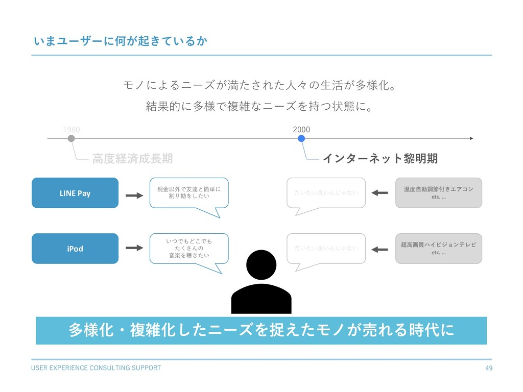USER EXPERIENCE CONSULTING SUPPORT 49 いまユーザーに何が...