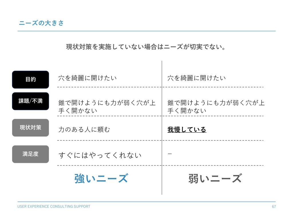 USER EXPERIENCE CONSULTING SUPPORT 67 ニーズの⼤きさ ⽳...