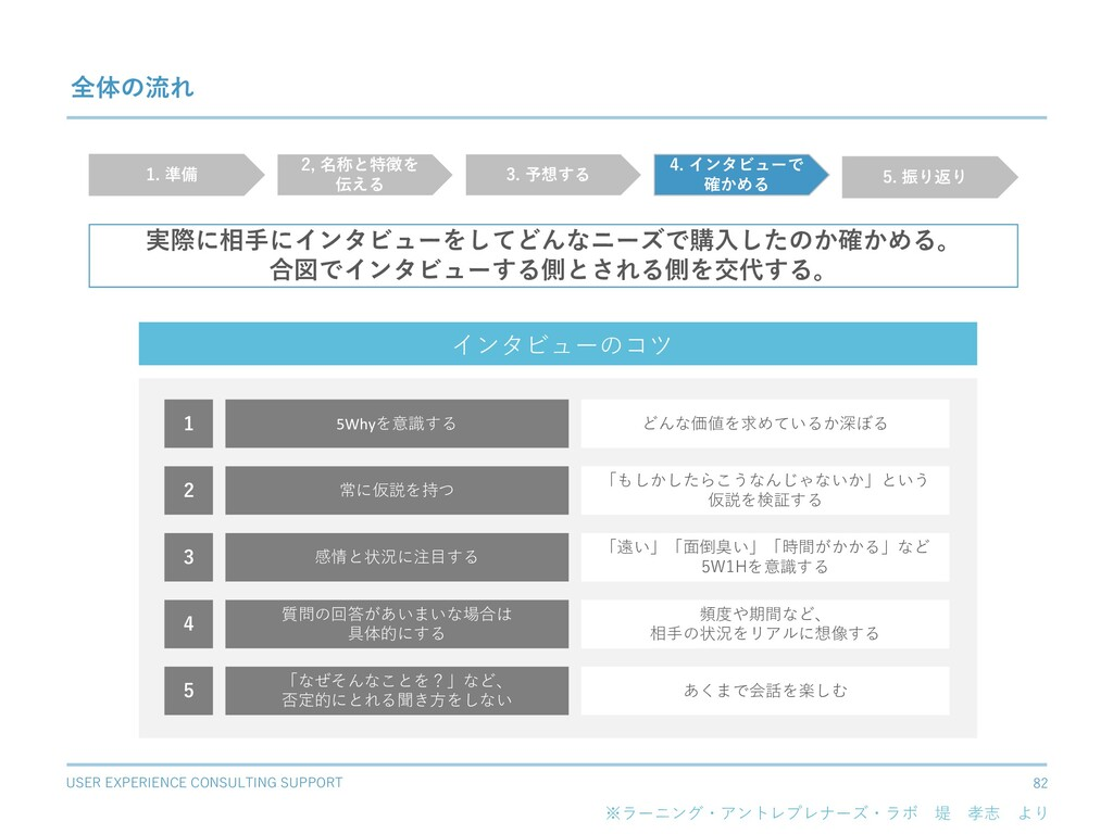 USER EXPERIENCE CONSULTING SUPPORT 82 全体の流れ 実際に...