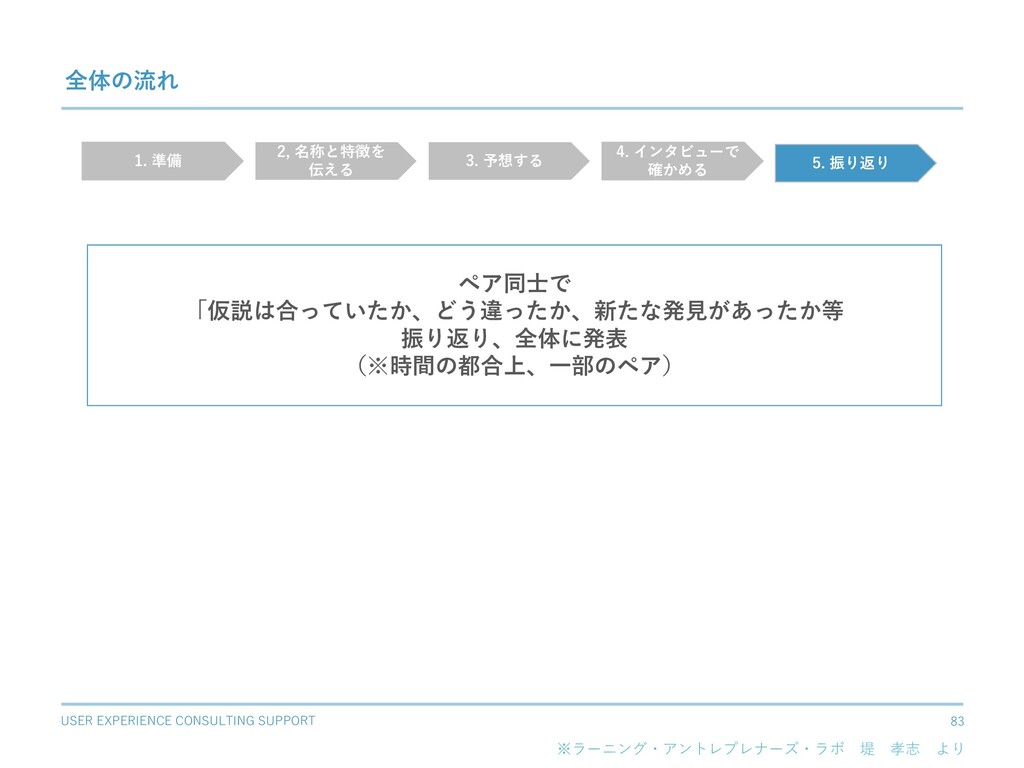 USER EXPERIENCE CONSULTING SUPPORT 83 全体の流れ ペア同...