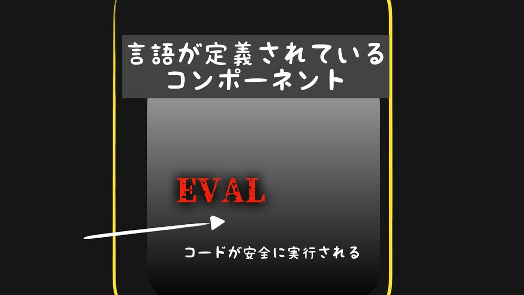 116 ݴޠ͕ఆٛ͞Ε͍ͯΔ ίϯϙʔωϯτ EVAL EVAL EVAL ίʔυ͕҆શʹ࣮...