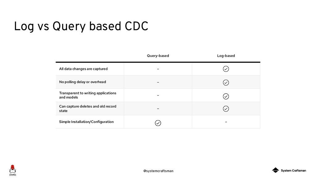 @systemcraftsman Log vs Query based CDC Query-b...
