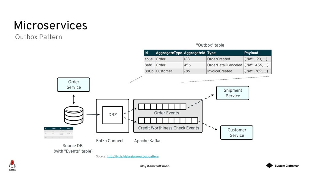 @systemcraftsman Microservices Source: http://b...